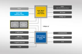 Embedded intel atom processor e6xx series with intel pch eg20t intel atom processor e6xx series with intel platform controller hub eg20t formerly queens bay tunnel creek topcliff this block diagram ccuart Images